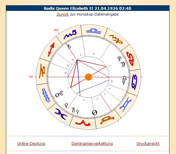 Wie Man Ein Horoskop Berechnet Astrologie